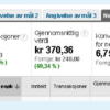 Google Adwords optimalisering