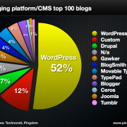 Topp 100 CMS og blogger - Wordpress 52%