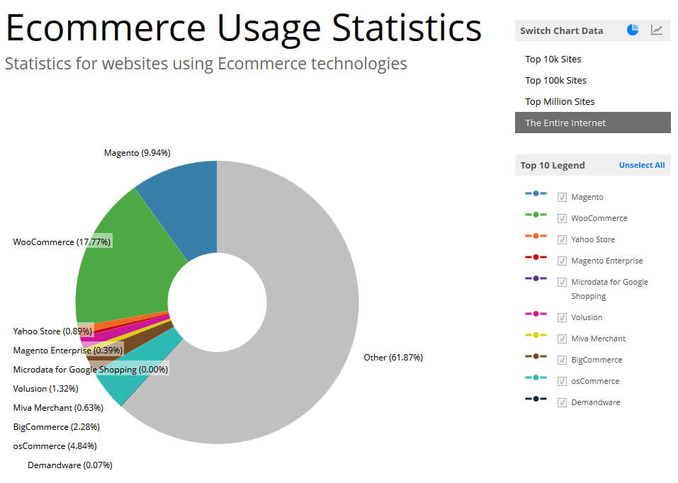 Trends builtwith.com for all webshops online
